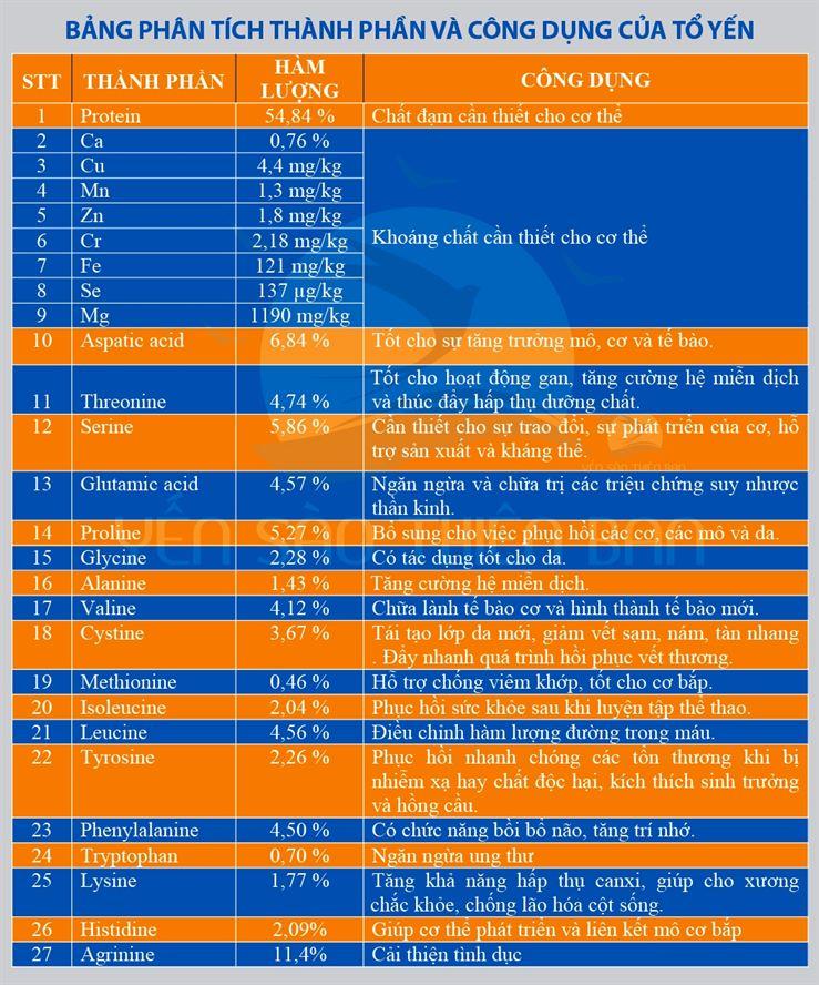 thành phần và công dụng của yến Khánh Hòa