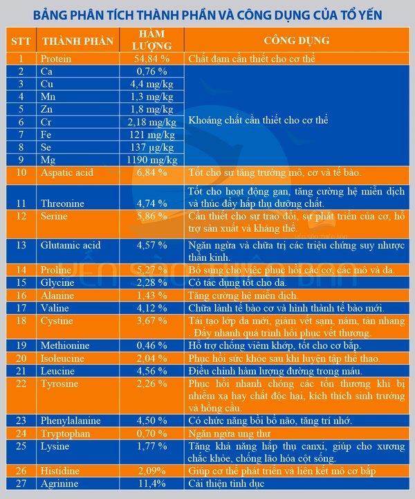 Giá trị dinh dưỡng và tác dụng của yến sào Khánh Hòa