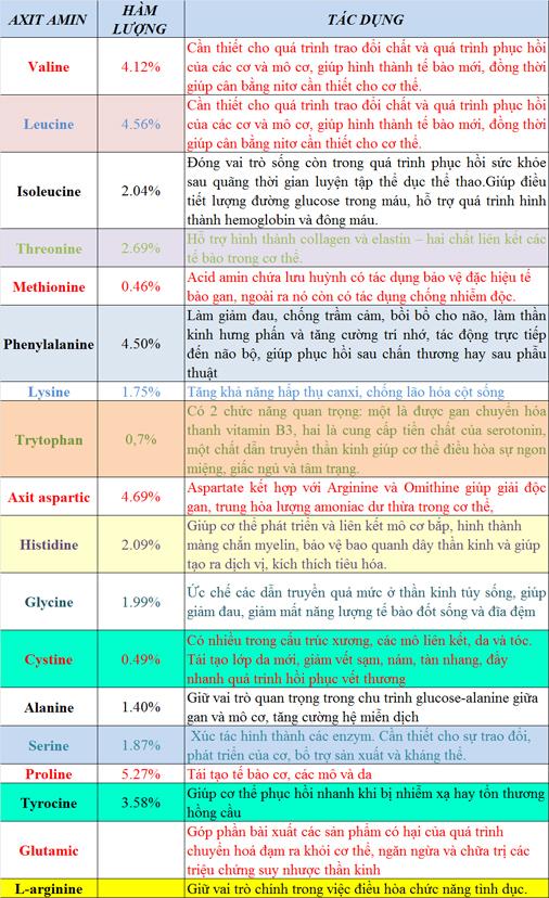 Nghiên cứu chứng minh thành phần công dụng của yến sào Khánh Hòa