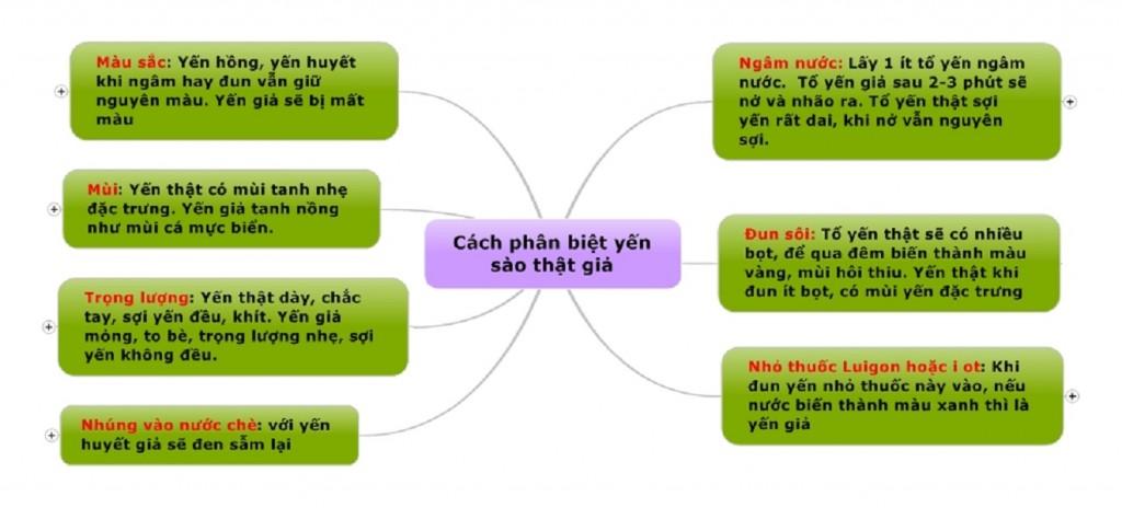 Cach-phan-biet-yen-sao-that-gia-3